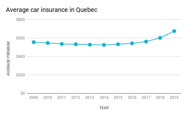 Average car insurance in Quebec