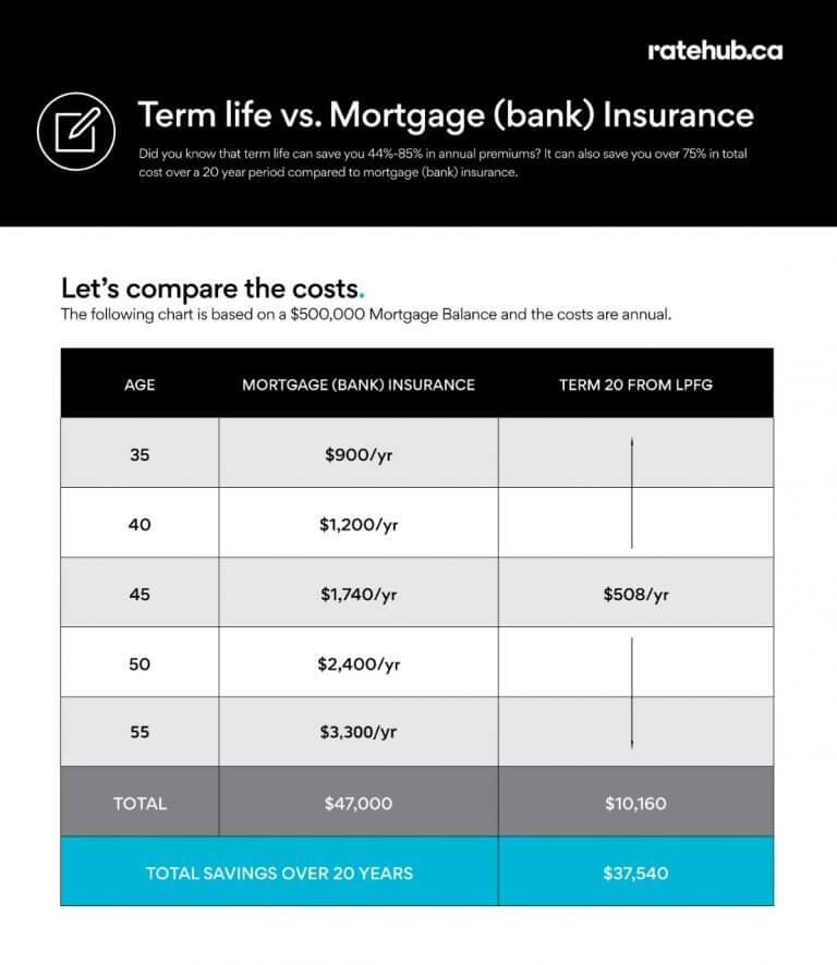 mortgage-insurance-vs-life-insurance
