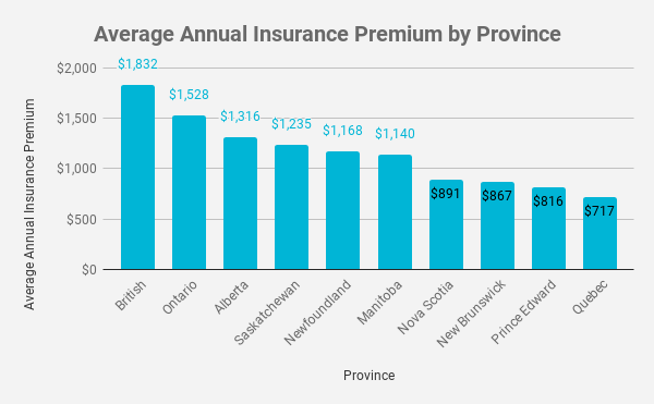 Average Annual Insurance Premium by Province