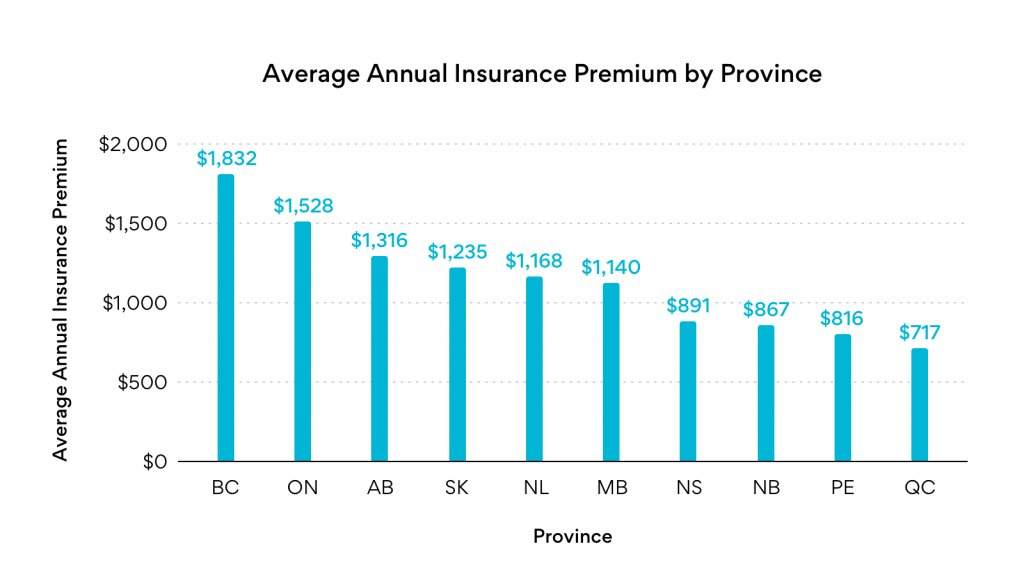 average-annual-insurance-premiums-by-province