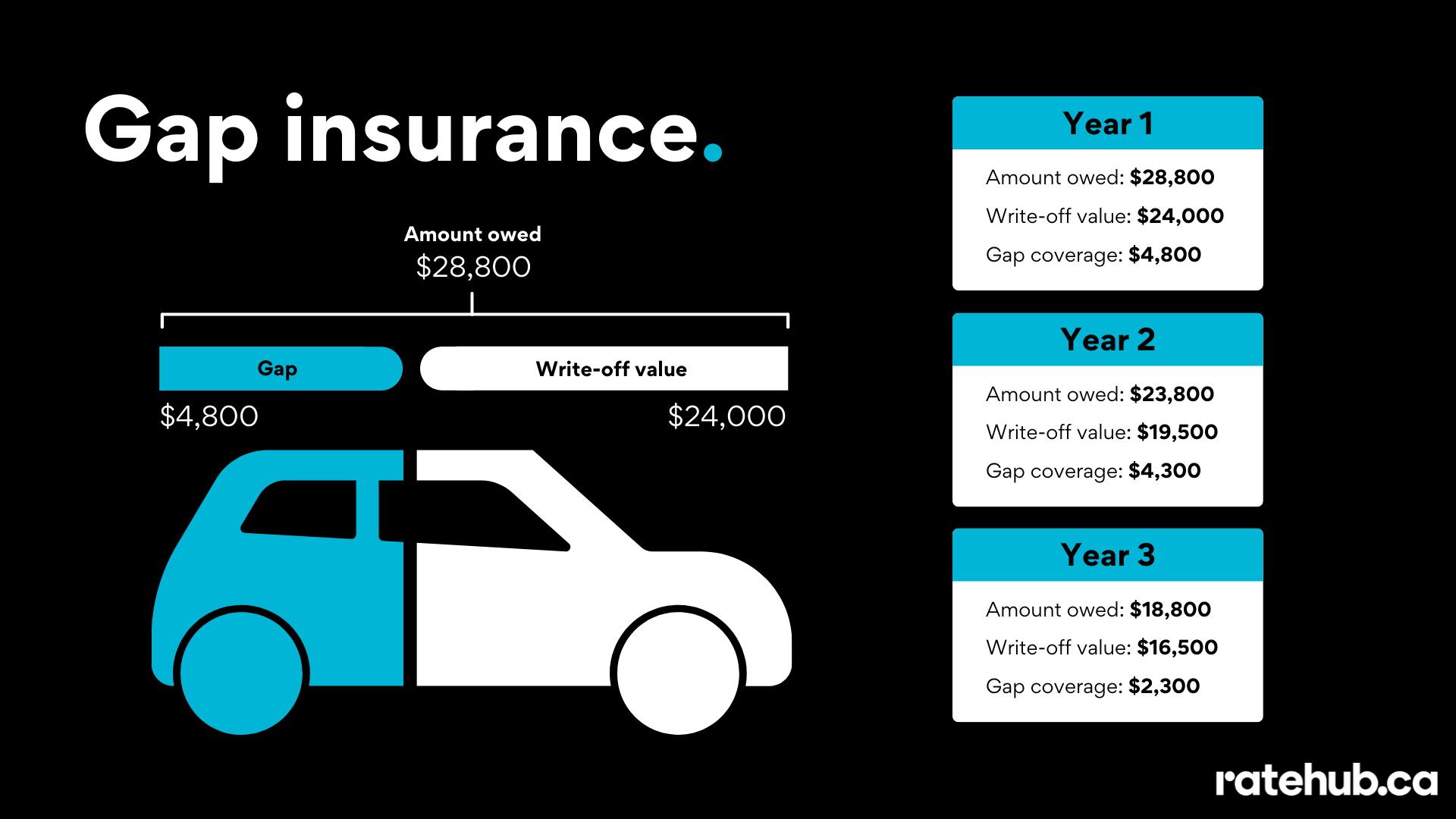 leasing-vs-financing-car-gap-insurance-graphic