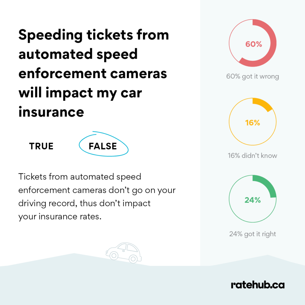 do red-light cameras affect my car insurance-does a speed camera ticket affect insurance