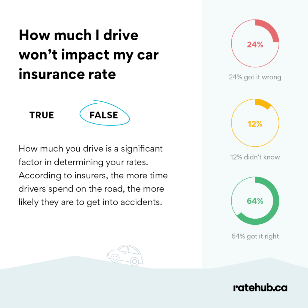 does how much i drive affect my insurance