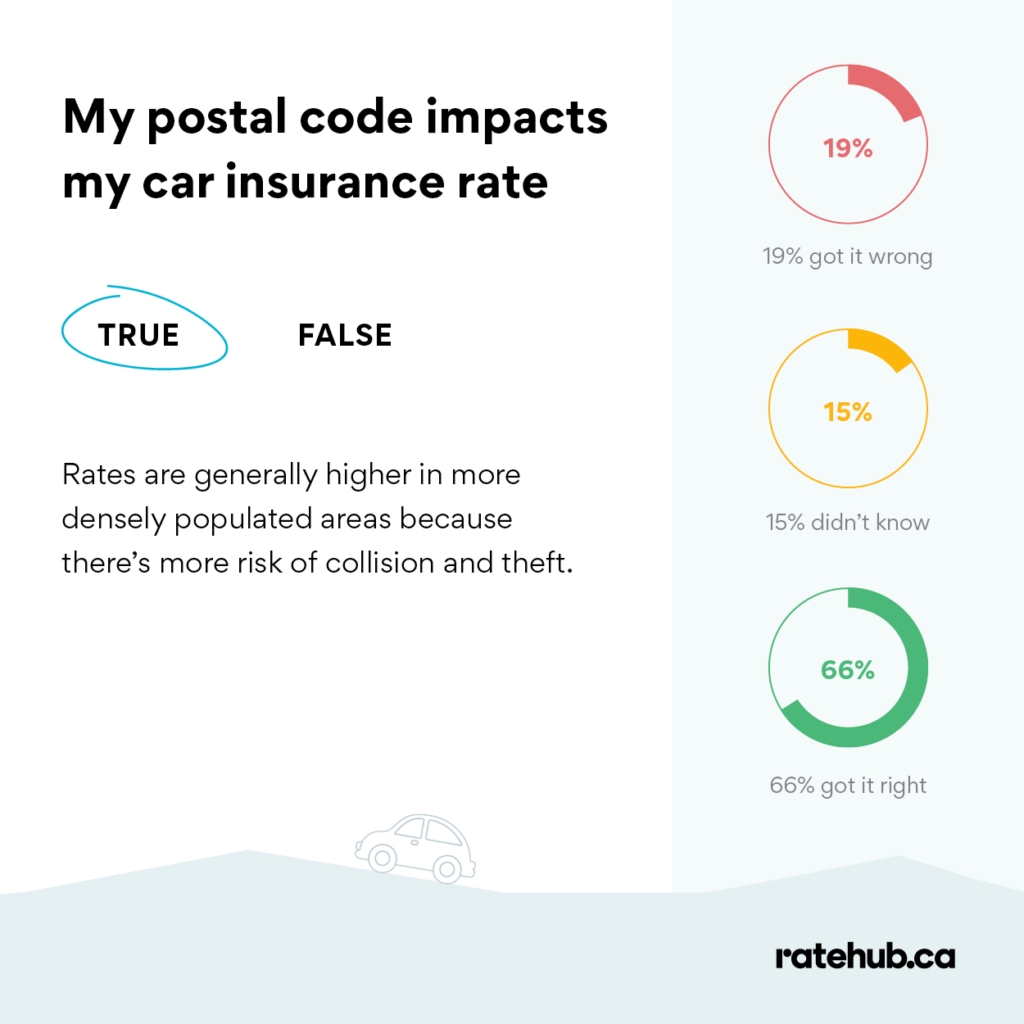 does my postal code affect my insurance rate
