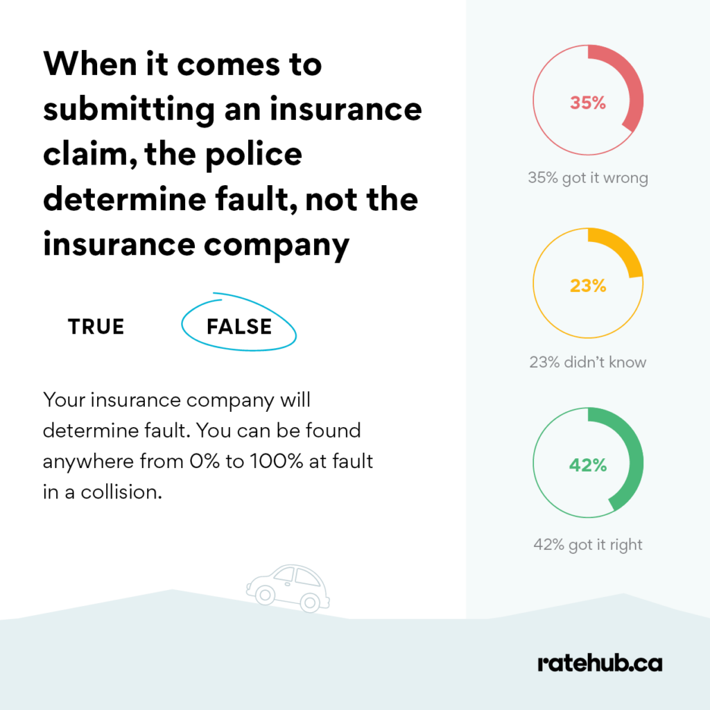 how does insurance determine fault in an accident insurance myths