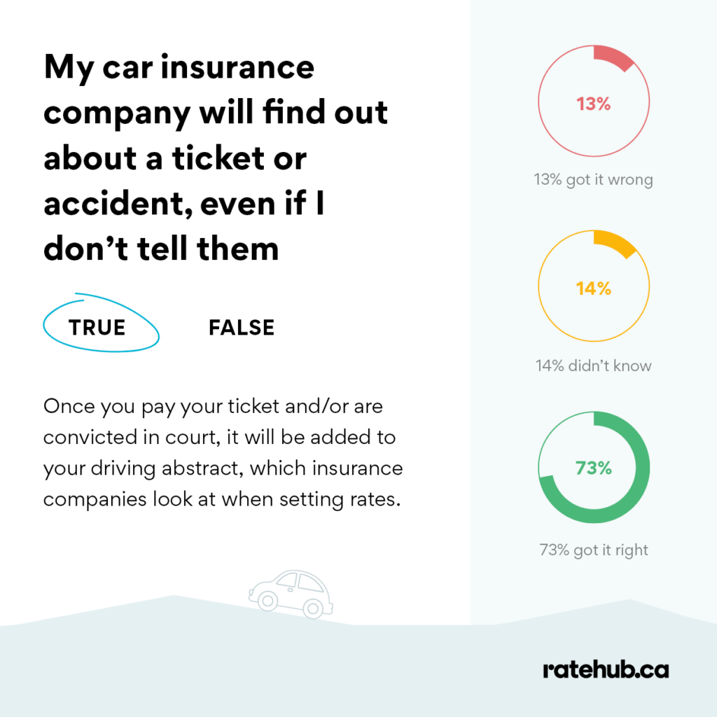 if you don't tell your insurance company myths