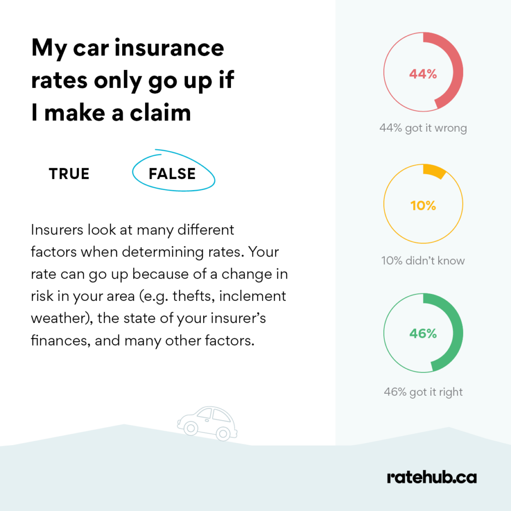 will my insurance go up even if i don't make a claim