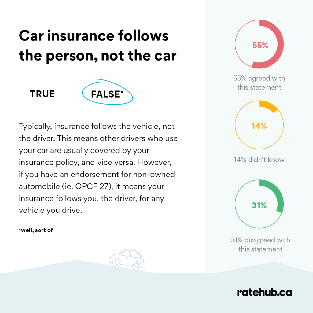 does-car-insurance-follow-the-car-or-the-driver-2