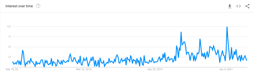 google-search-trend-UBI-in-past-two-years